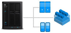 Perfect fit for virtualization environments